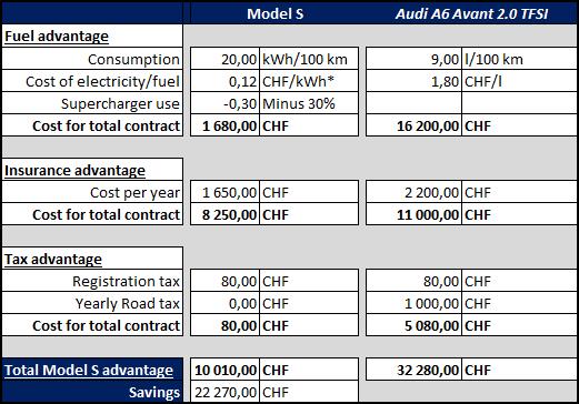 Tesla Model S vs Audi A6 Avant