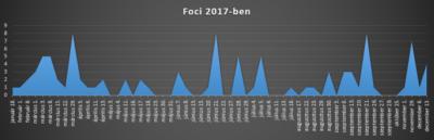 Foci 2017-ben